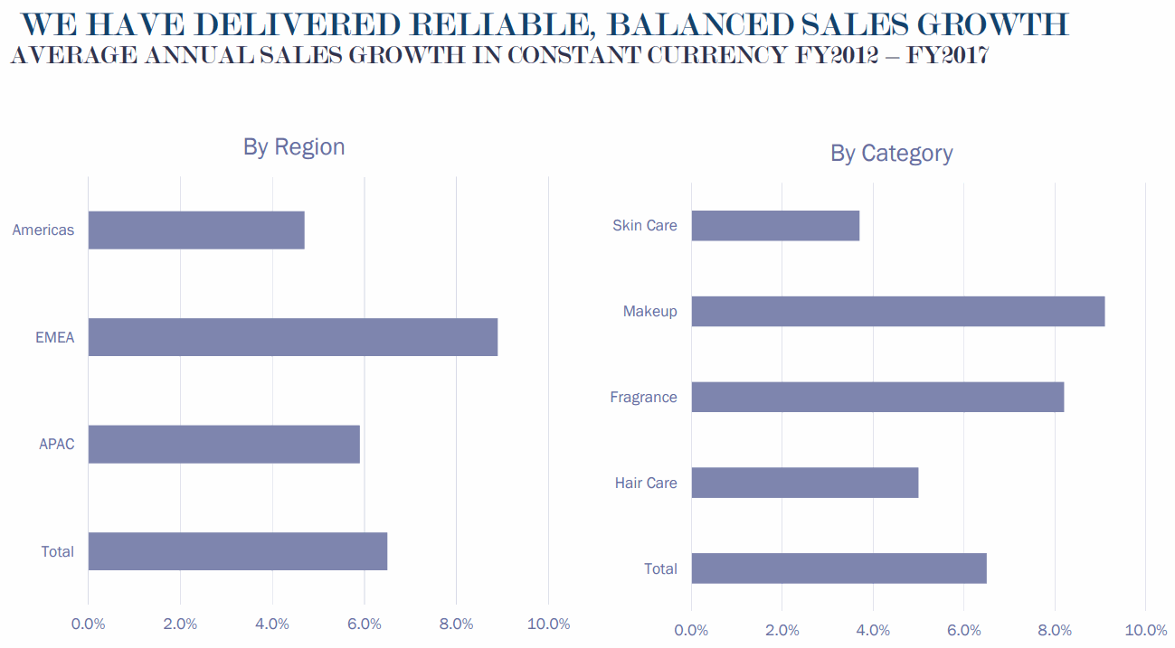 Estee-Lauder-Average-Annual-Sales