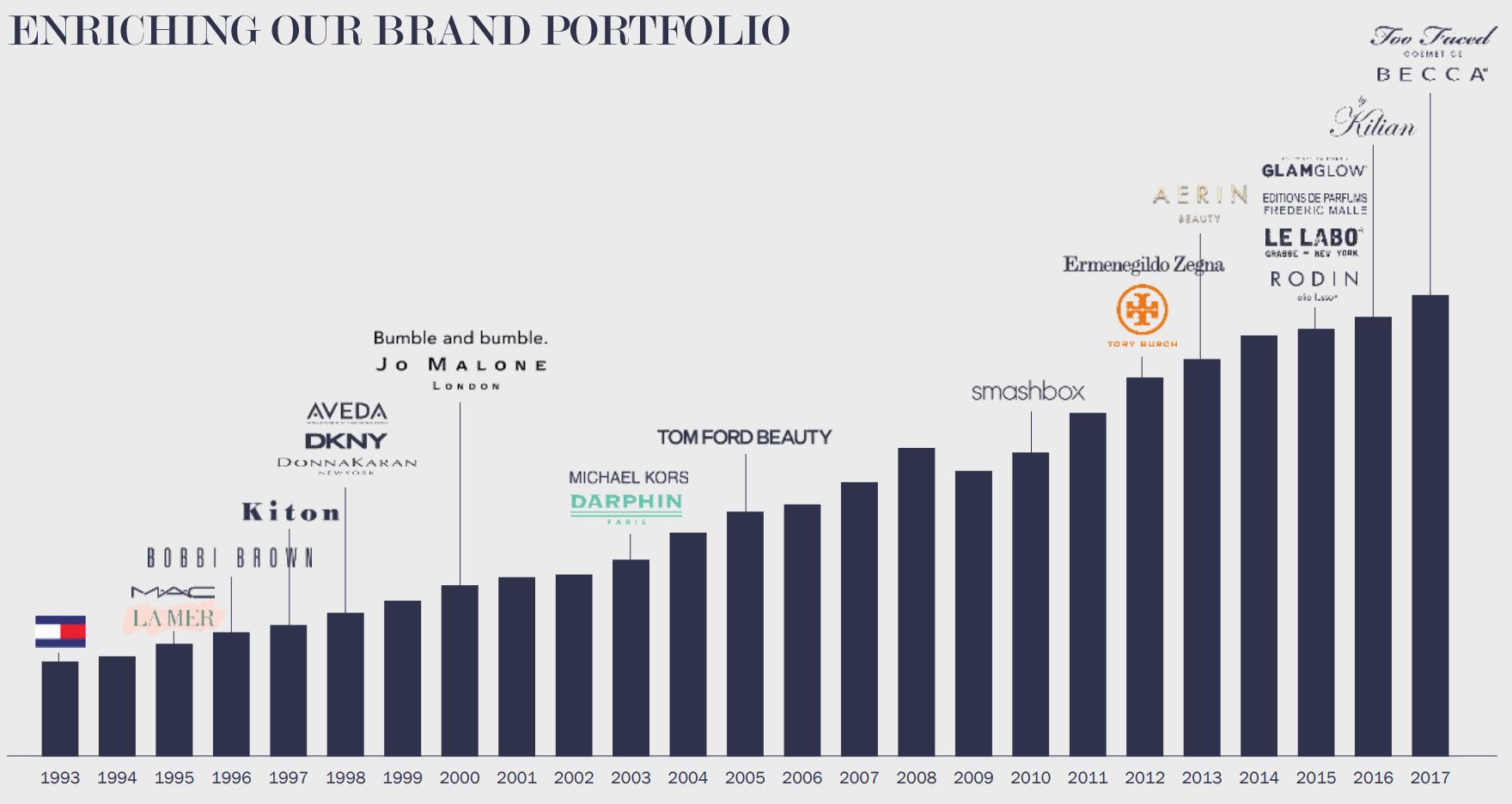 Estee-Lauder-Enriching-Brand-portfolio