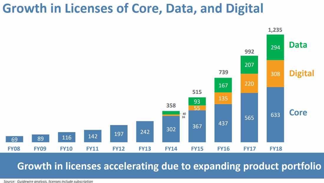 GUIDEWIRE-Licenses-Data-and-Digital