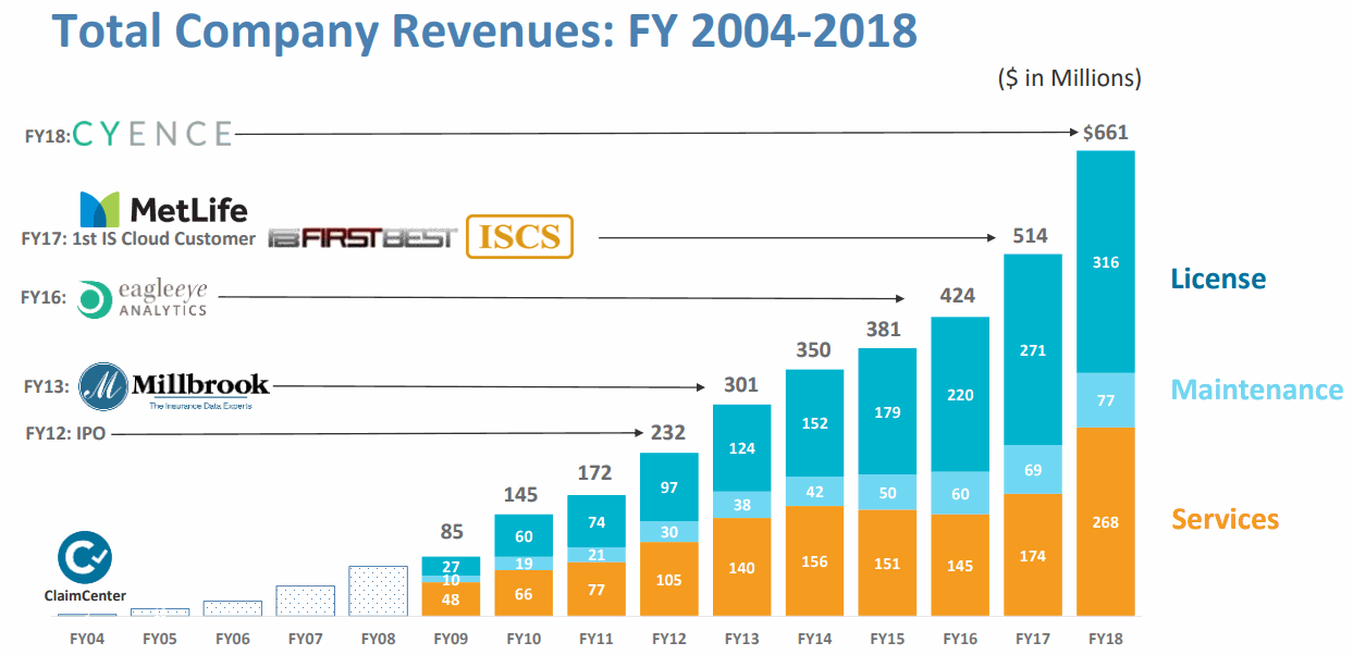 GUIDEWIRE_Revenue-2004-2018