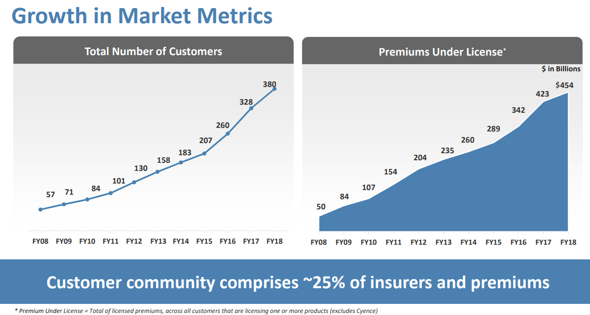 GUIDEWIRE_Total-Number-of-Customers_Premiums