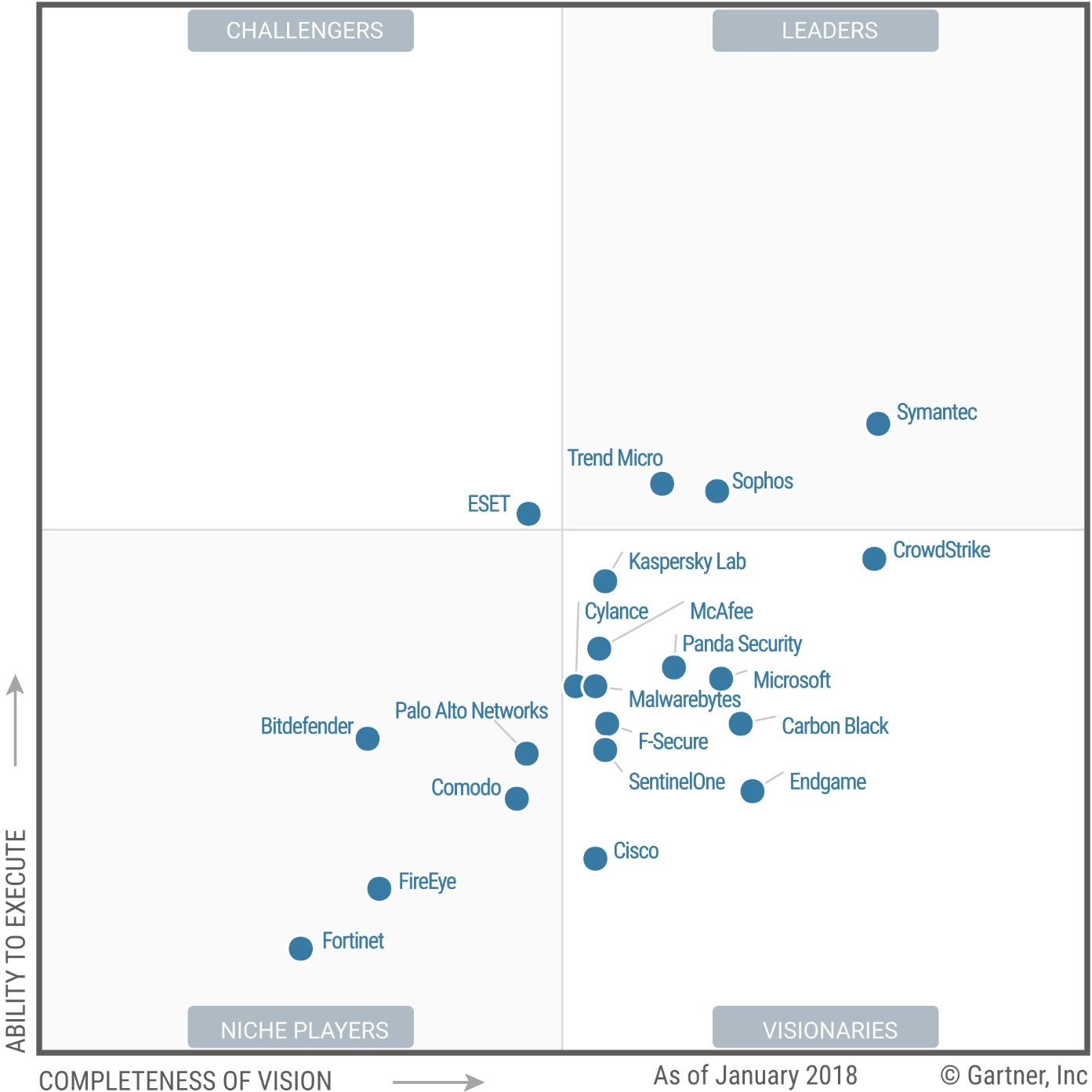 Gartner-Magic-Quadrant-for-Endpoint-Protection-Platforms-2018-Trend-Micro
