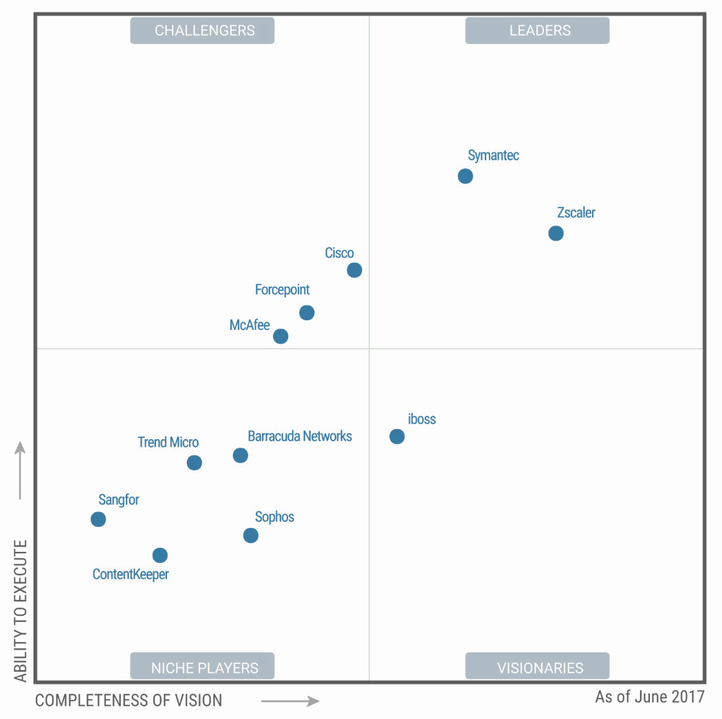 Gartner Magic Quadrant for Secure Web Gateways