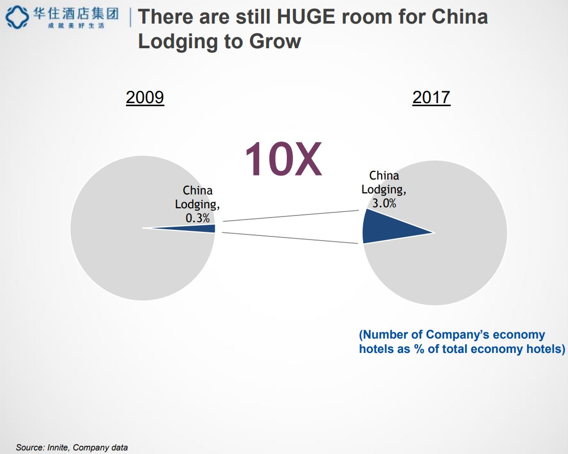Huge-room-for-China-Lodging_to-Grow