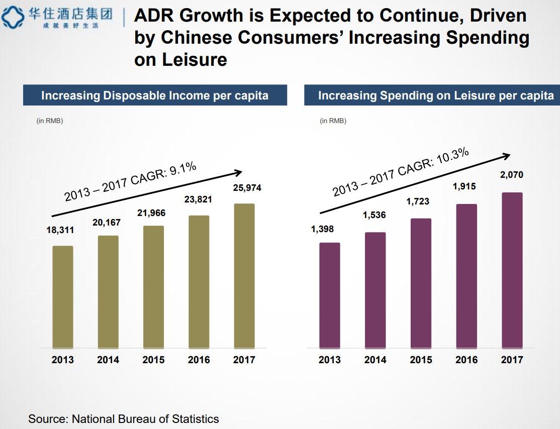 China Increasing-Disposable-Income-per-Capita_and_Spending-on-Leisure-per-Capita