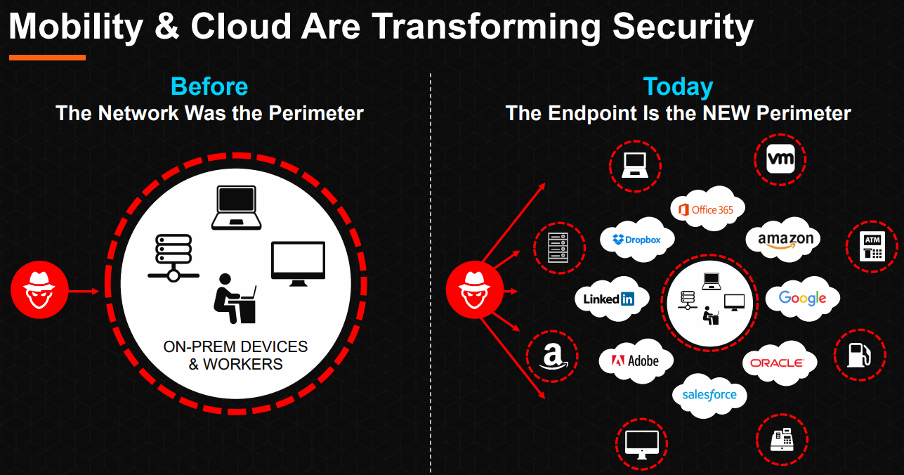 Mobility-and-Cloud-Are-Transforming-Security