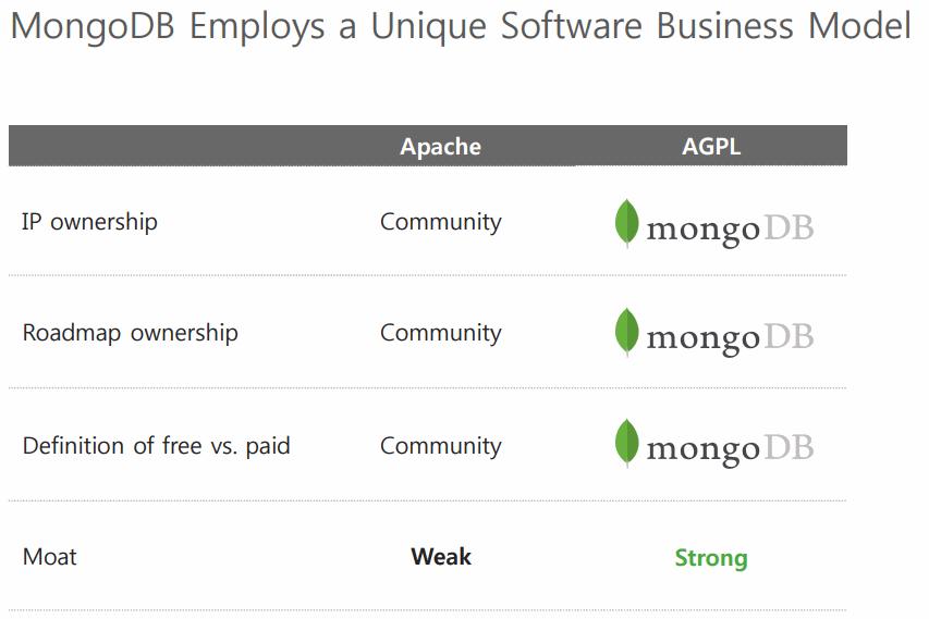 MongoDB-AGPL