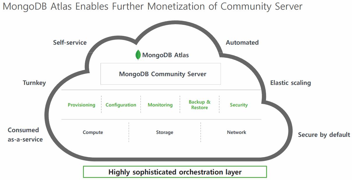 MongoDB-Atlas