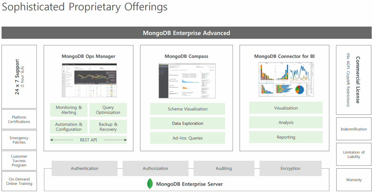 MongoDB-Enterprise-Advanced