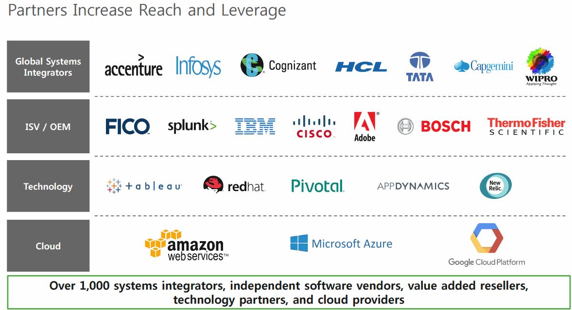 MongoDB-Partners