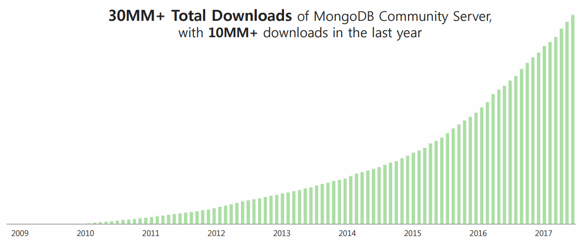MongoDB-Total-Downloads
