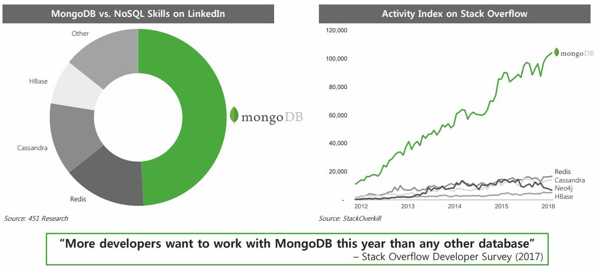 MongoDB_vs_NoSQL