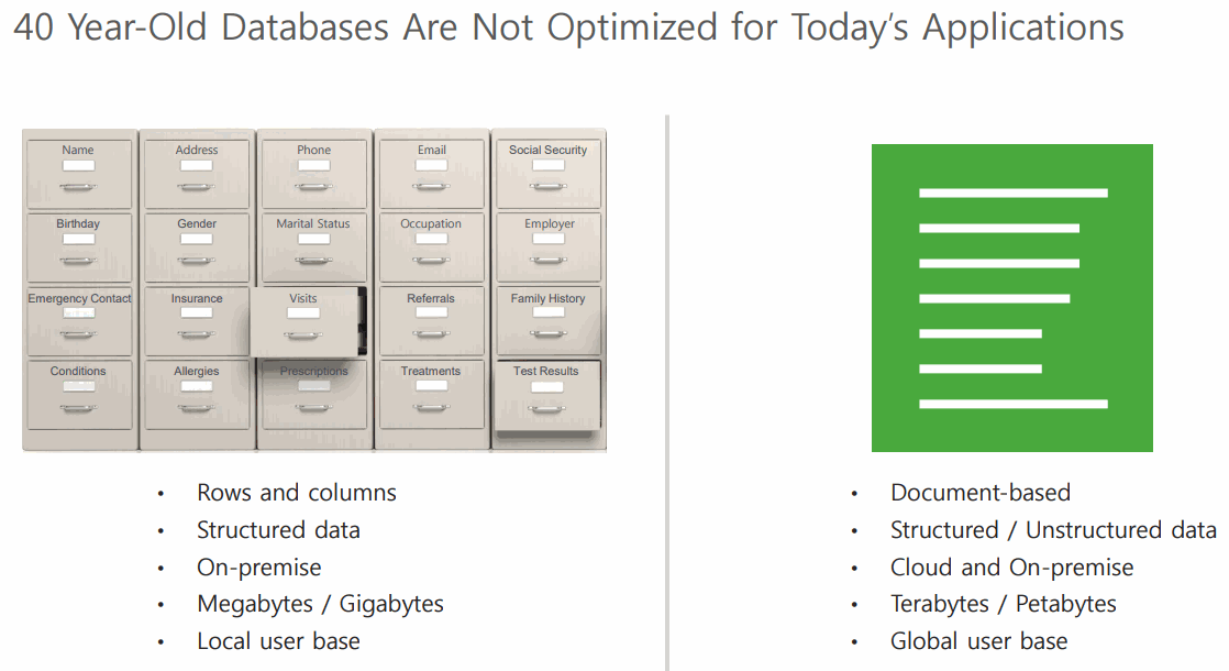 Old-Databases-are-not-Optimized-for-Todays-Applications