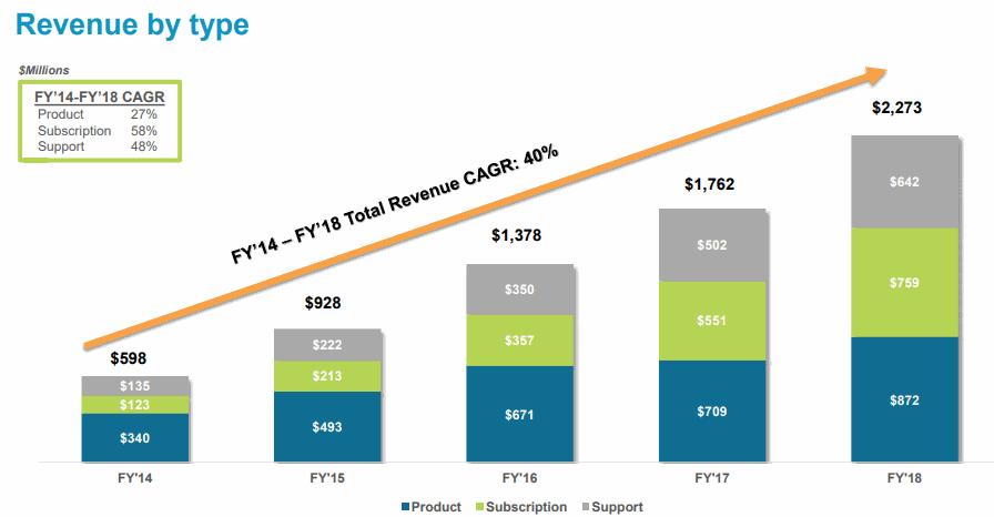 Palo-Alto-Networks-Revenue-Type