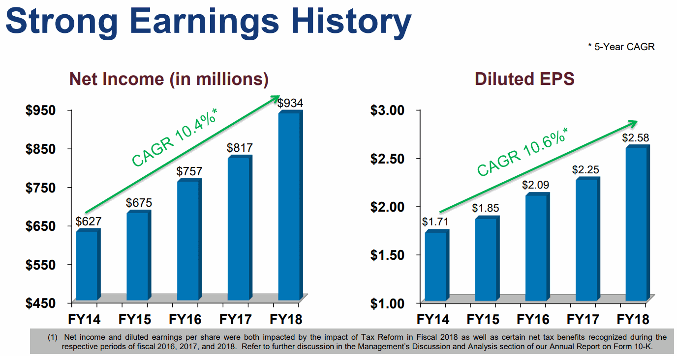Paychex-Earning-History