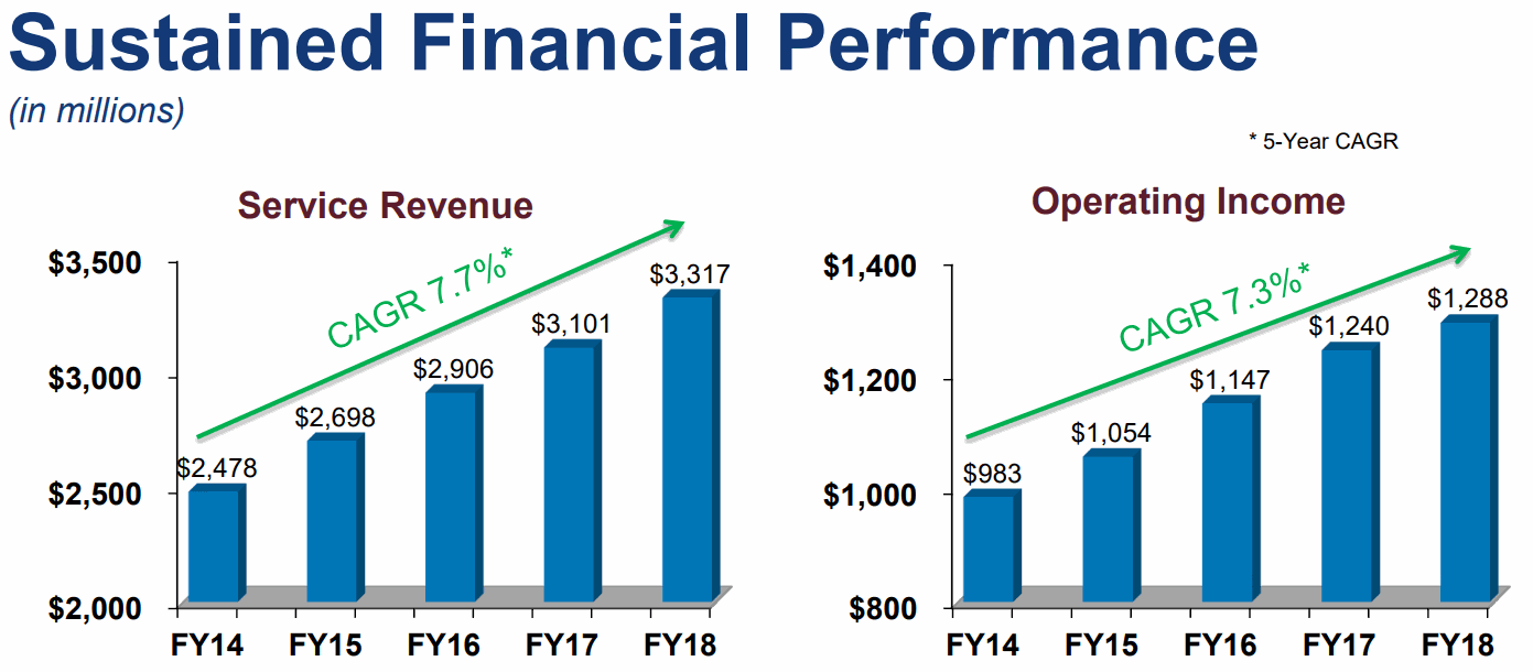 Paychex-Operating-Income