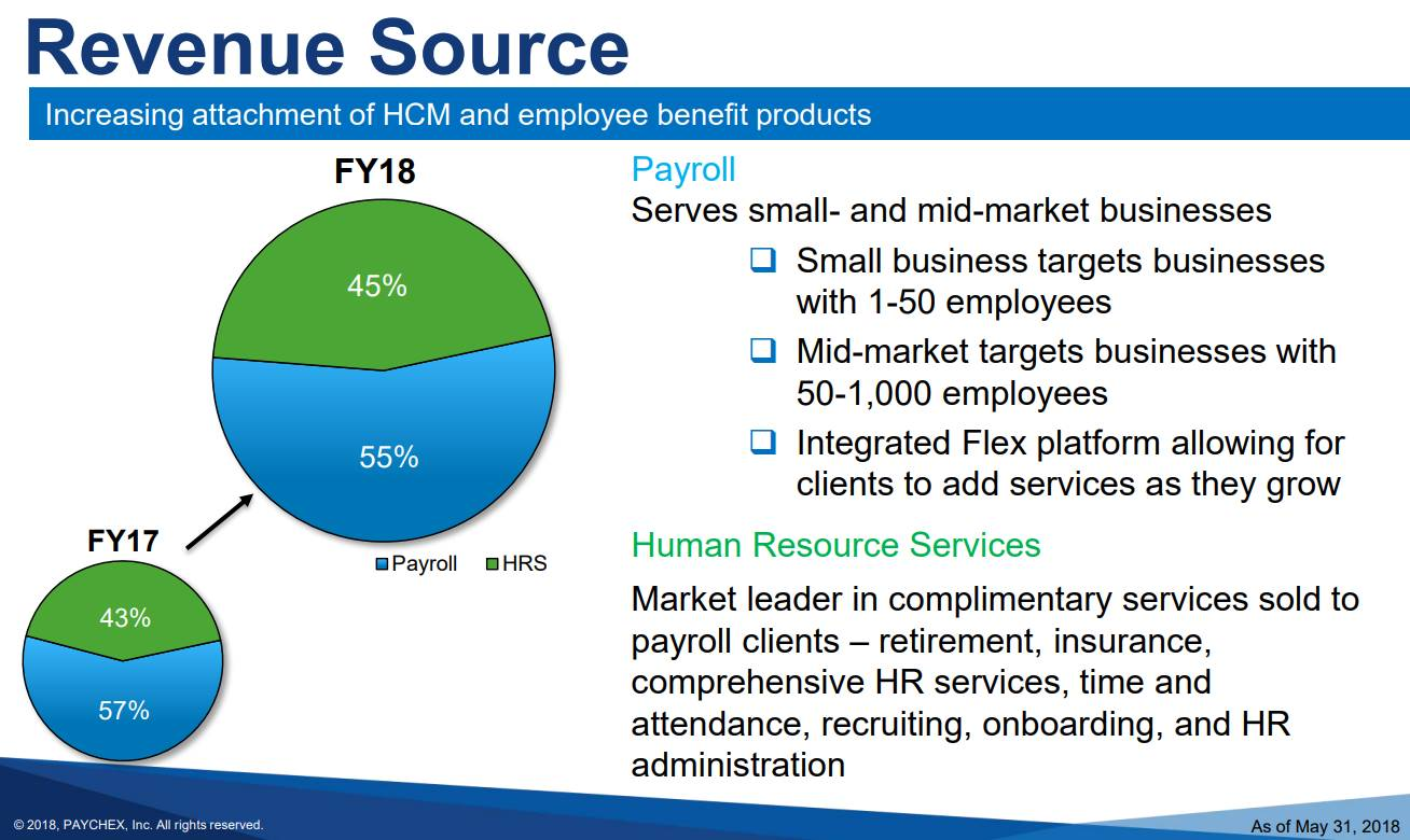 Paychex-Revenue-Source