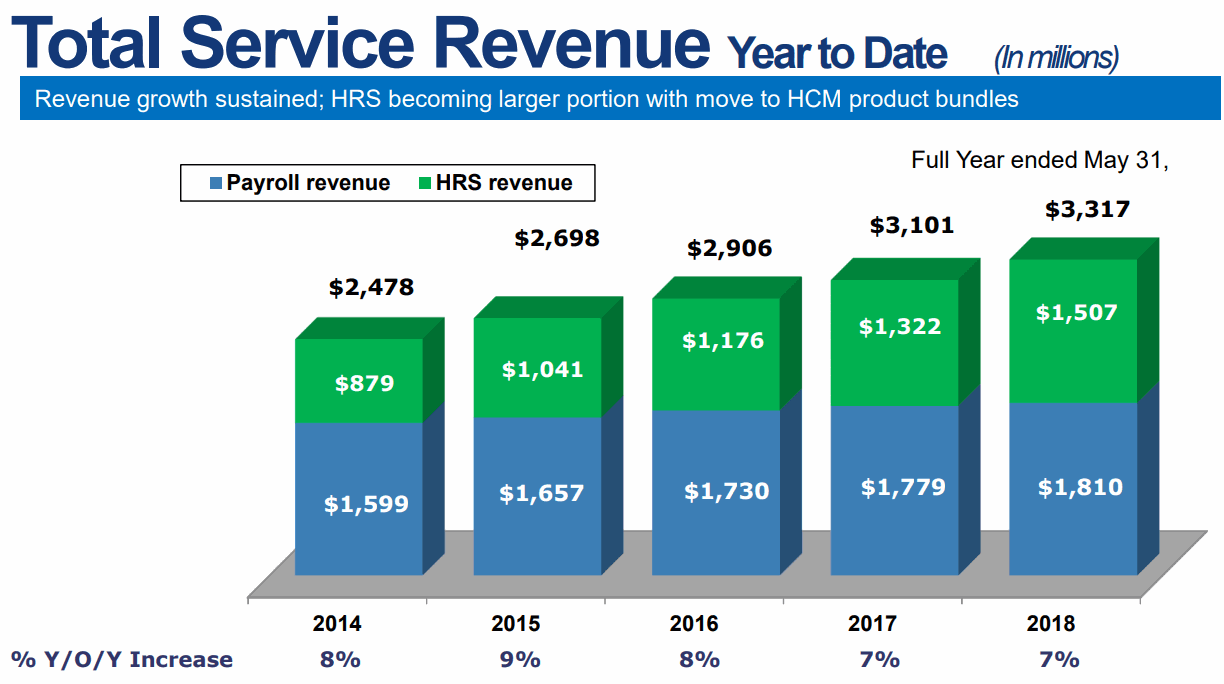 Paychex-Total-Service-Revenue