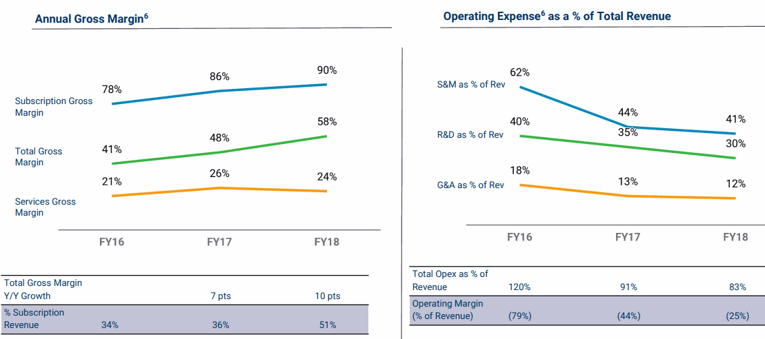 Pivotal-Margins-and-Operating-Expense