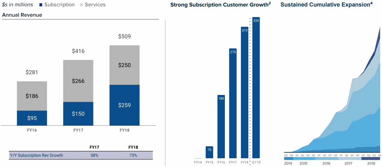 Pivotal-Revenue-and-Subscription-Customer-Growth