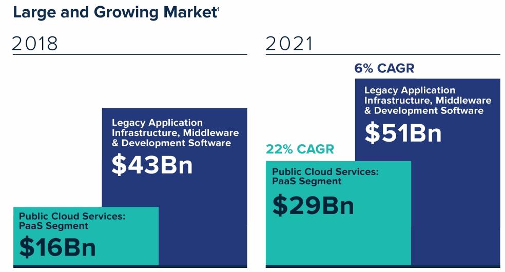 Public-Cloud-Services_PaaS-Market-CAGR