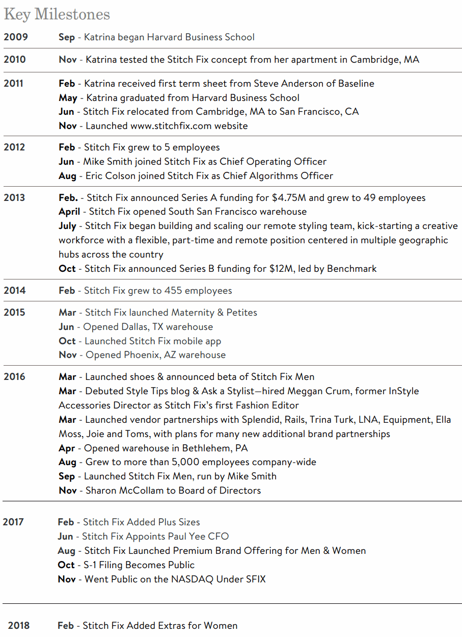 Stitch-Fix-Key-Milestones