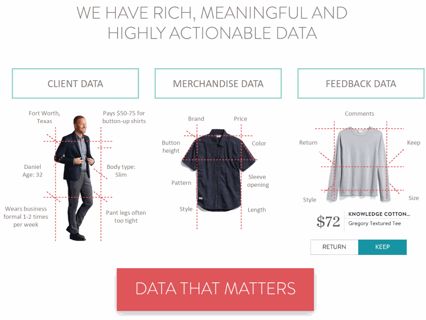 Stitch-Fix_DATA-THAT-MATTERS