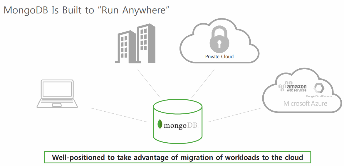 Take-advantage-of-migration-of-workloads-to-the-cloud