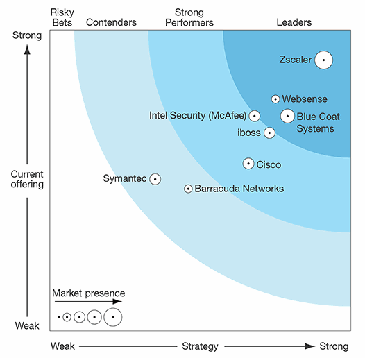 The-Forrester-Wave_SaaS-Web-Content-Security
