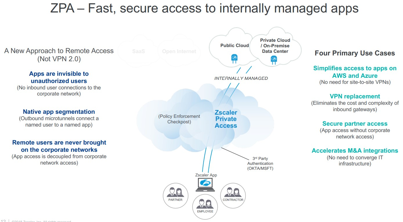Zscaler-Private-Access_Fast_Secure-access-to-internally-managed-apps
