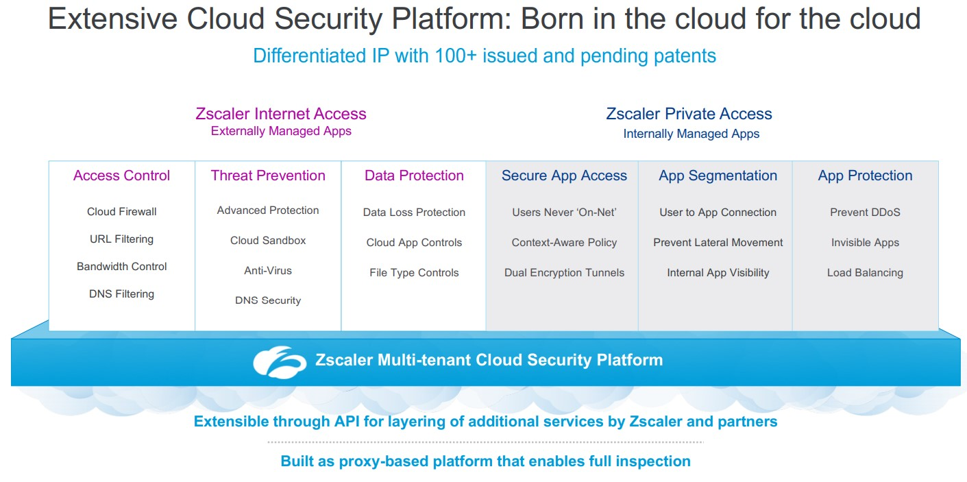 Zscaler_Cloud-Security-Platform