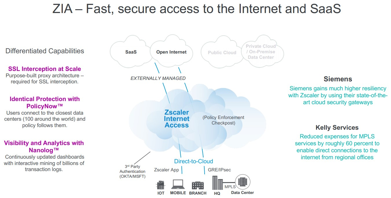 Zscaler_Fast_Secure-access-to-the-Internet-and-SaaS