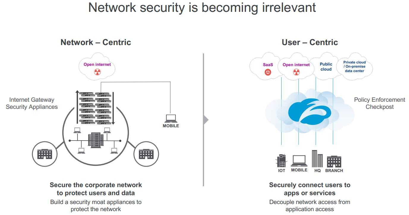 Zscaler_User-Centric_Network-Security