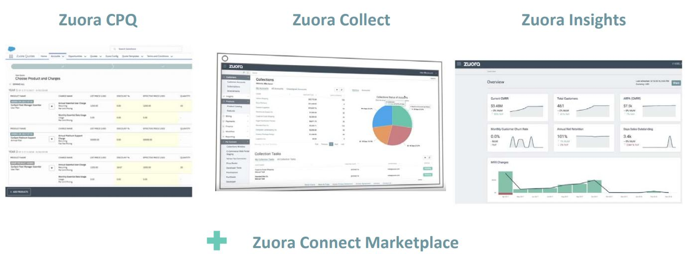 Zuora-CPQ_Collect_Insights