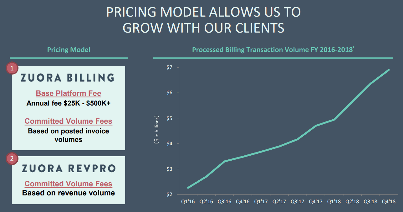 Zuora-Pricing-Model