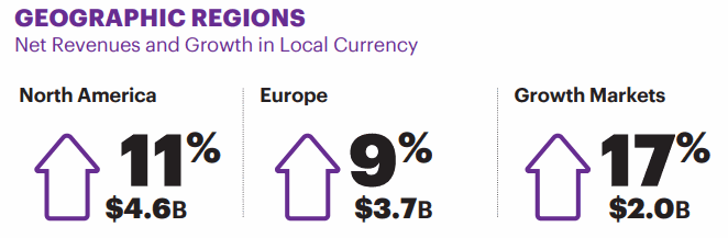 Accenture-GEOGRAPHIC-REGIONS-Growth