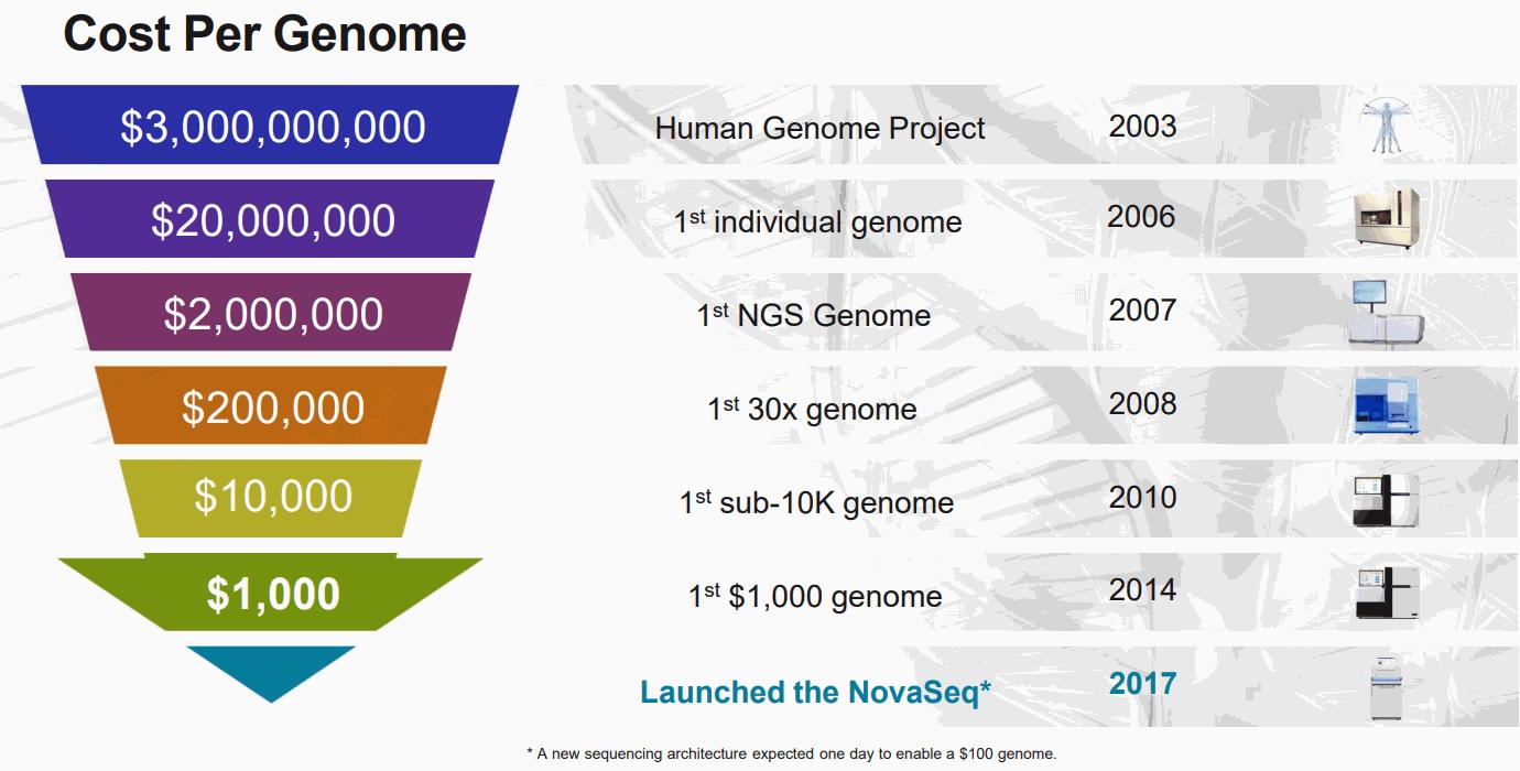 Cost-per-Genome