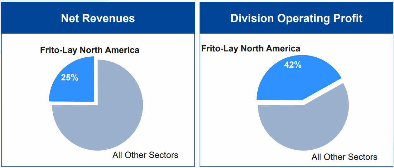Frito-Lay-North-America