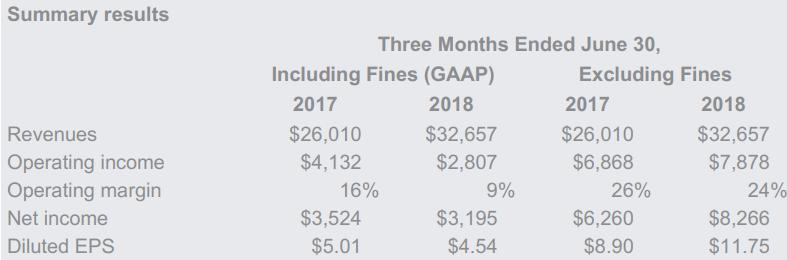 Google-EC-fines