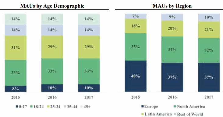 Spotify_MAUs-by-Age-Demographic