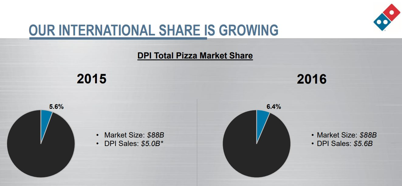 domino-pizza-International-market-share