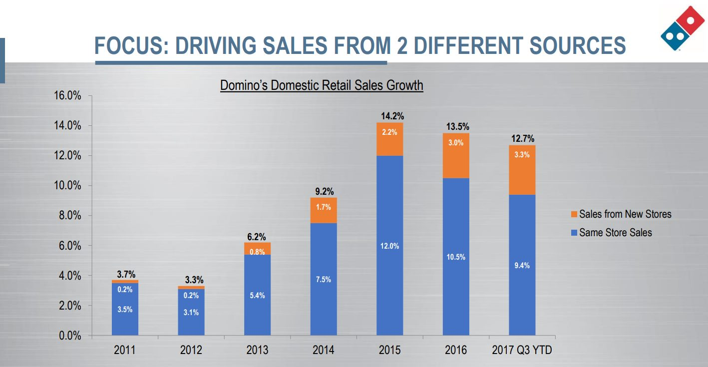 domino-pizza-US-same-store-sales