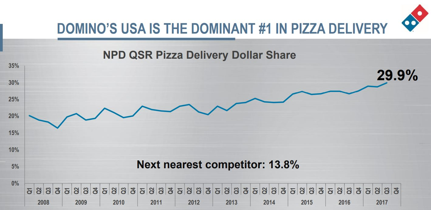 domino-pizza-delivery-market-share