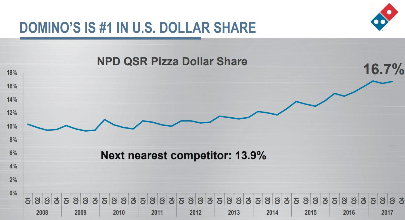 domino-pizza-market-share