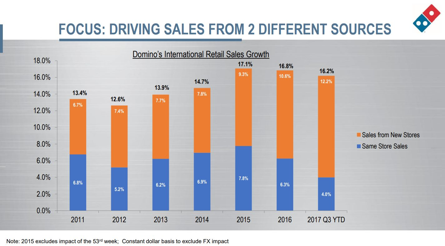 domino-pizza-same-store-sales