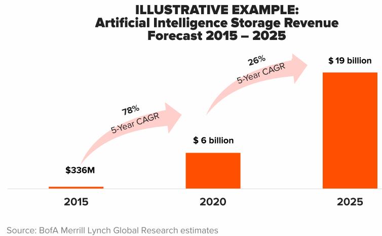 Artificial-Intelligence-Storage-Revenue-Forecast-2020
