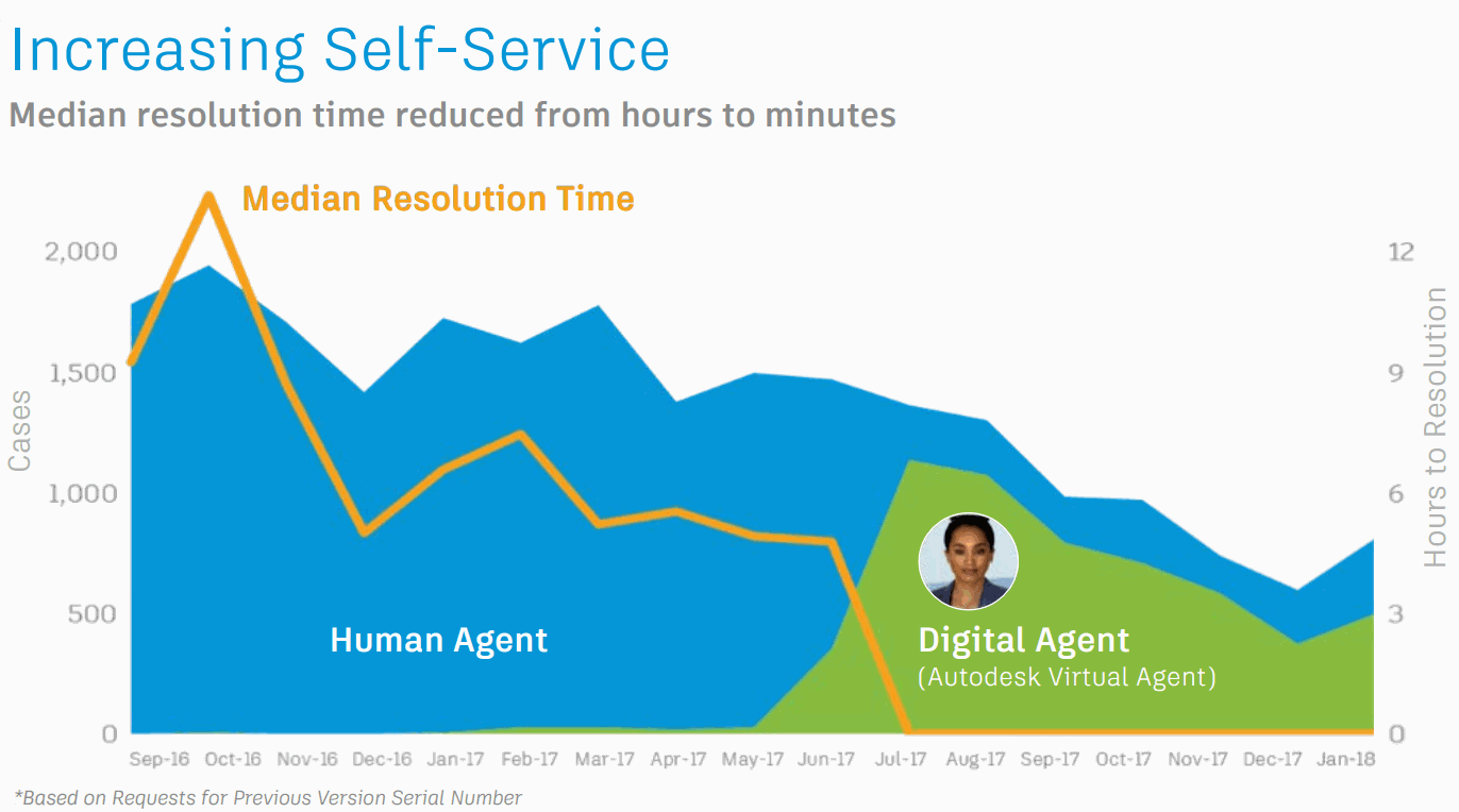 Autodesk-AI-Self-Service