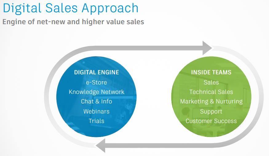 Autodesk-Digital-Sales-Approach