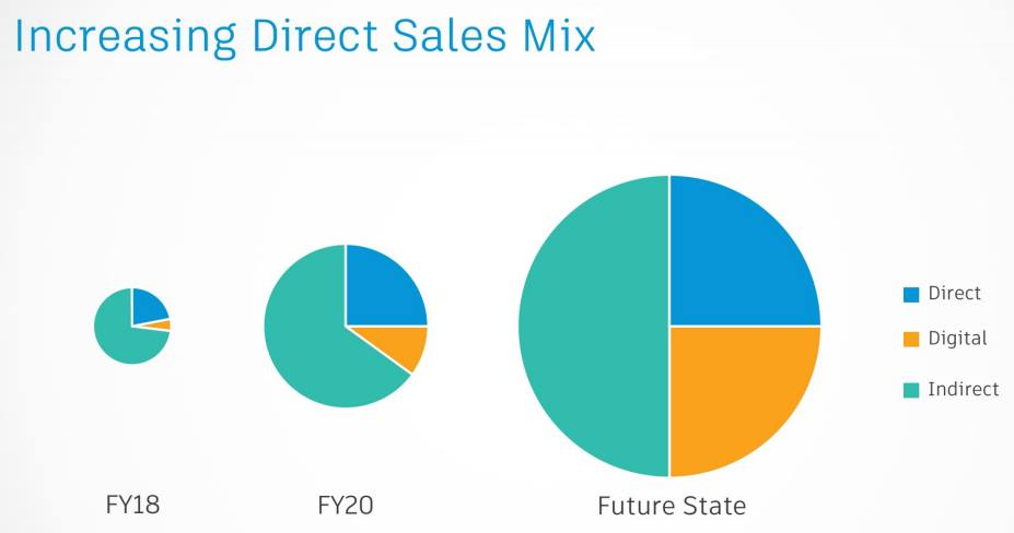 Autodesk-Direct-Sales-Mix
