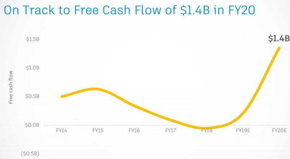 Autodesk-Free-Cash-Flow-FY20